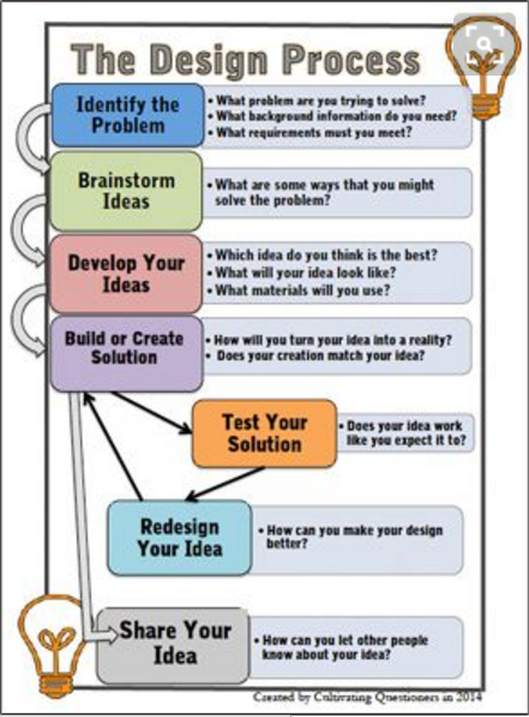 Design Thinking Design Process Tinker Studio – Engineering Design Process Worksheet